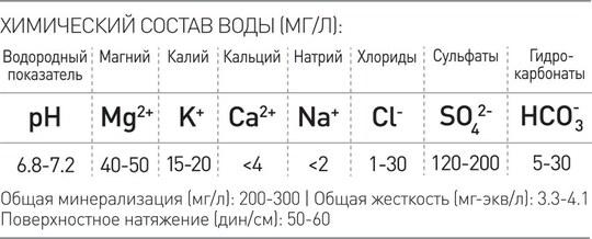 Longavita - состав